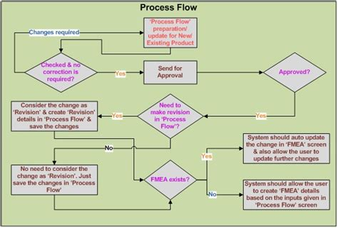 process failure modes and effects analysis fmea tracking software chennai failure mode effect