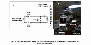 Design  Construction And Optimization Of Tesla Coil