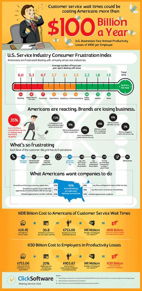 bad customer service cuts   profits