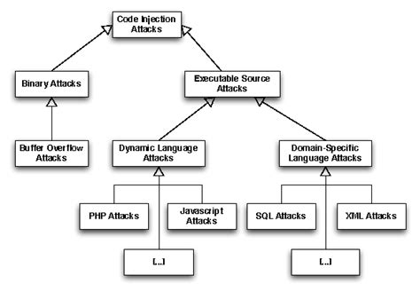 countering code injection attacks  unified approach