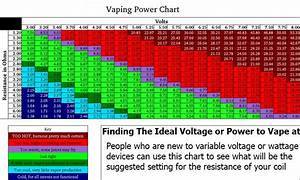A Guide To Volts Ohms And Resistence In E Cigarettes