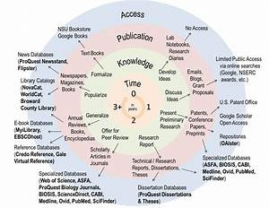 Information Cycle  U0026 Sources