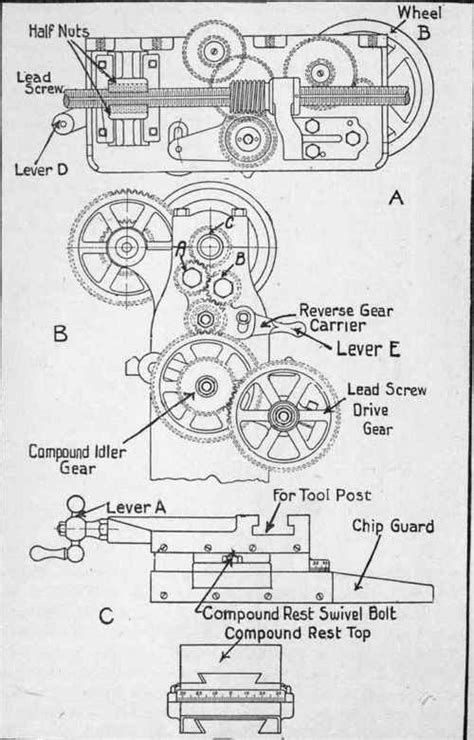 lathe parts   functions
