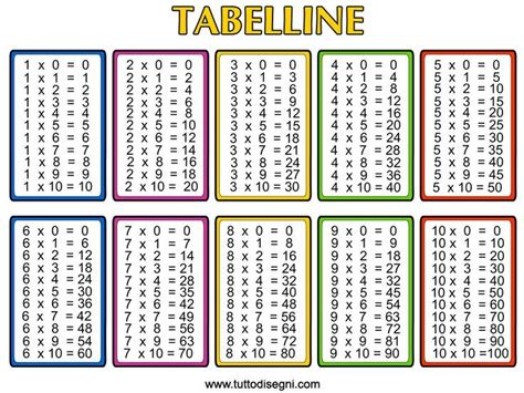 free printable multiplication chart template free