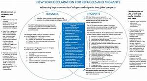 UNHCR - New York Declaration for Refugees and Migrants