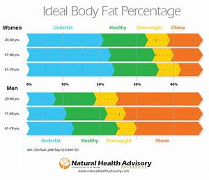 How To Calculate Body Fat