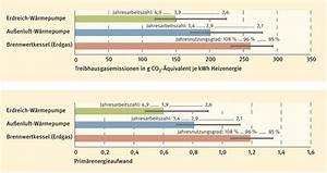 Wärmepumpe Vs Gas : betrachtung gasbrennwert vs w rmepumpe objektiv ~ Lizthompson.info Haus und Dekorationen