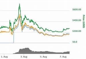 Bitcoin Cash Live Price Chart Bitcoin Live News Price Latest As Bitcoin Leaps 600 In