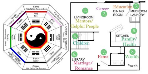 plan chambre feng shui feng shui house design e2 80 93 and planning of