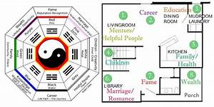 Feng Shui House Design Rules E2 80 93 And Planning Of