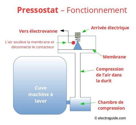 Changer Chambre ã Air Vã Lo Pressostat Définition Panne Et Réparation Electroguide