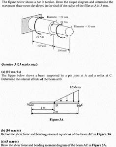 Shear Bending Moment Diagram  U2014 Untpikapps