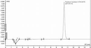 Typical Lc Chromatogram Of Paclitaxel  60 Mg  Ml  Solution