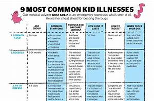 Common Childhood Illnesses Charts  U2013 Dr  Trynaadh