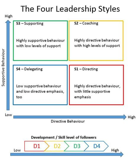 situational leadership theory understanding