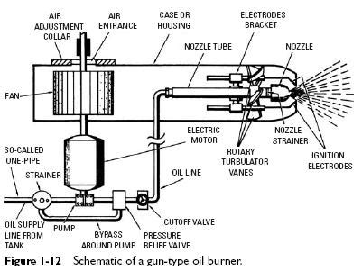 Whitco Wiring Diagram by Gun Type Burners Operating Principles Heater Service