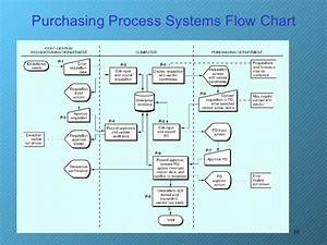 Document Flowchart For Order Processing System