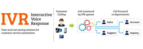 target customer service phone number ivr phone system interactive voice response solution