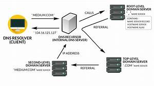 An Introduction To   Domain Name System Servers