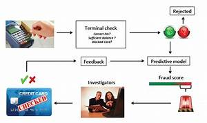 The Credit Card Fraud Detection Process