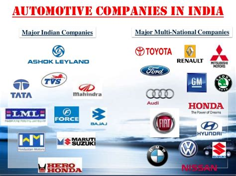 Of Automotive Companies by Indian Automobile Sector Oligopoly To Monopolistic