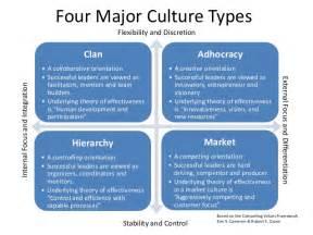 Organizational Culture Types