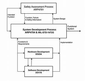 System Safety Assessment