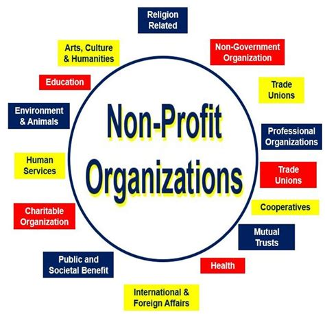 What Is A Nonprofit Organization? Definition And Meaning. Preschool Graduation Gift Ideas. Excel Class Schedule Template. Free Magazine Template. For Sale Flyer Template. Online Psychology Graduate Programs. Financial Analysis Excel Template. Retained Earnings Statement Template. Networking Business Card Template