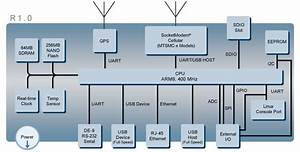 Multitech Developer Resources  U00bb Hardware Specifications R1 0