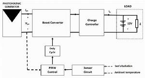 1  Block Diagram Of The Smart System For Solar Power