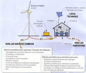 Eolienne Pour Maison : maison autonome ~ Nature-et-papiers.com Idées de Décoration