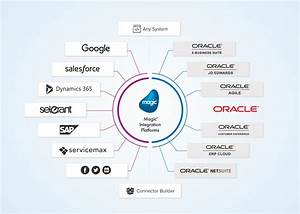 Oracle Jd Edwards Integration Solutions L Magic Software