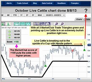 Chart To Watch Live Cattle Ino Com Traders Blog