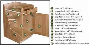 Kitchen Cabinet Construction Options - Design Build Pros