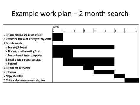 work plan   job search