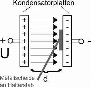 Feldstärke Berechnen : sdl server physikskript homogene elektrische felder und der zusammenhang mit ladungen ~ Themetempest.com Abrechnung