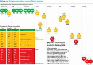 Credit ratings /how Fitch /Moody's and S&P rate each ...