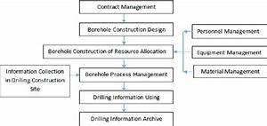 Business Flow Chart Of Drilling Construction Management