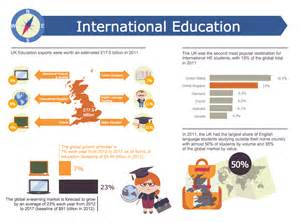 conceptdraw sles business infographics education