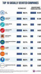 Socially Devoted Q2: Facebook is the Platform for Social ...
