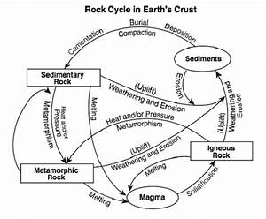 rock cycle labeled diagram - 28 images - the rock cycle ...