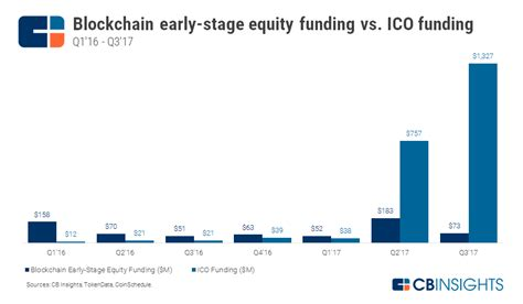 blockchain investment trends in review