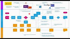Dynamics 365 Sales Process Flow With Dynamics 365 Business