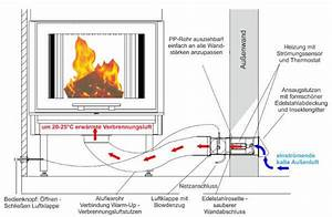 Kaminofen Externe Luftzufuhr Sinnvoll : kamin externe luftzufuhr anschluss wohn design ~ Orissabook.com Haus und Dekorationen