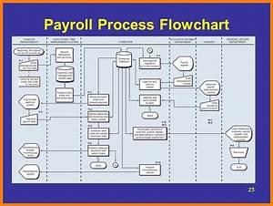 12  Payroll Process Flow Chart