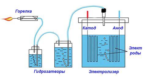 Генератор водорода своими руками youtube