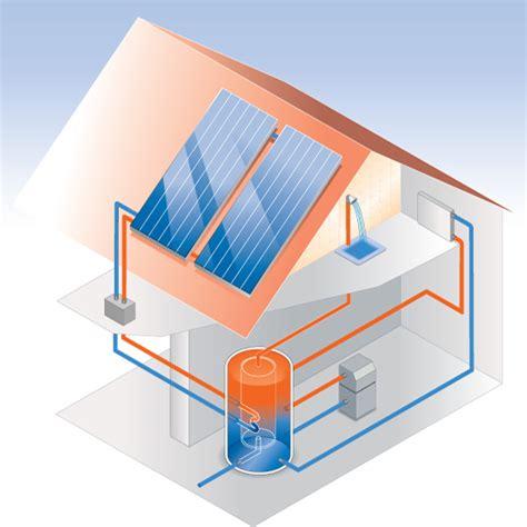 solar wärmepumpe kosten warmwasser mit einer solaranlage erzeugen