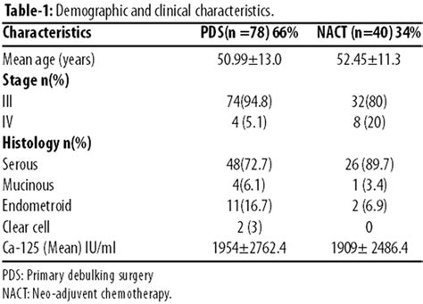 primary debulking surgery versus neo adjuvant chemotherapy in stage iii iv ovarian cancer