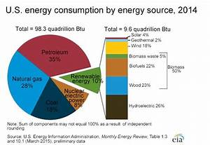 Types of Energy Used in US households | Home Heating Oil ...