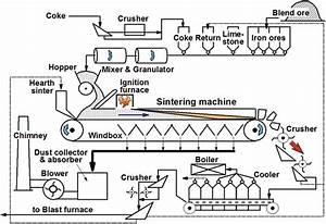 Sinter Plant Operations  Hazardous Emissions